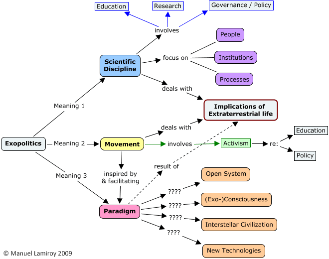Concept map of the meanings of exopolitics